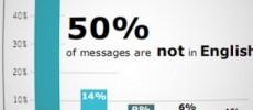 50% de los tweets están en inglés