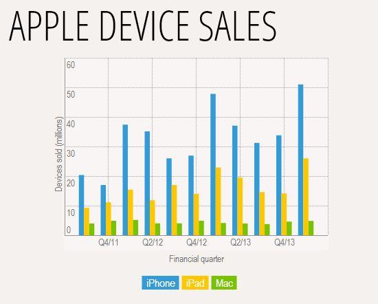 Apple dispositivos ventas
