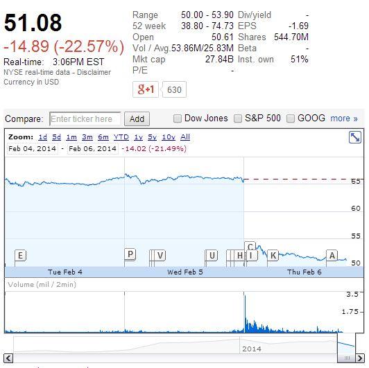 acciones Twitter bajan Google