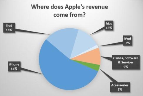 aple-revenue