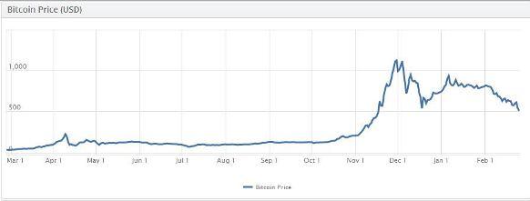 bitcoins charts precio