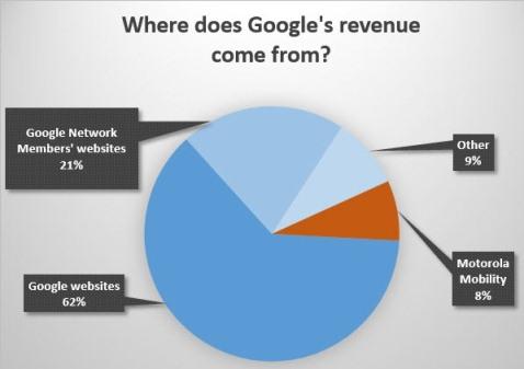 google-revenue-