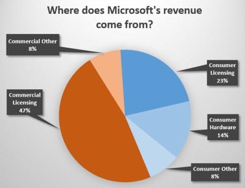 microsoft-revenue