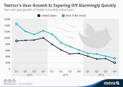 tabla usuarios de twitter