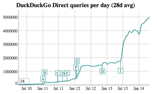cuadro Duckduckgo pedidos por día