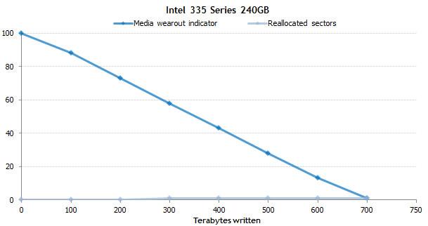 escritura de terabyte