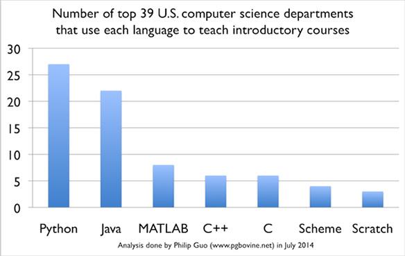Top39 ciencia computacional