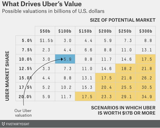 damodaran-feature-uber-matrix1