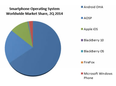 Android-AOSP-vs-Android-OHA