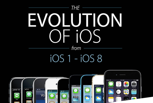 The-Evolution-of-iOS