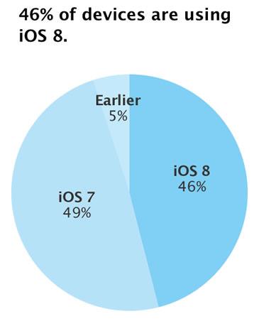 Medido por App Store el 21 de septiembre de 2014