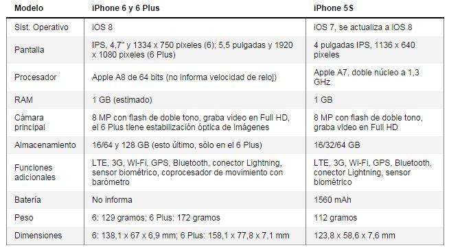 tabla comparacion