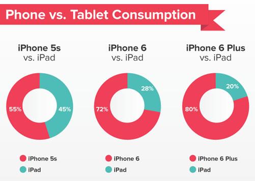 consumo iphone