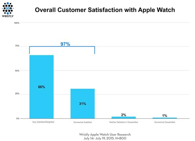 tabla satisfaccion apple