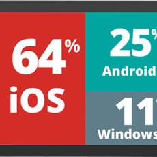 Móviles en las empresas: iOS baja al 64%, Android llega al 32% y Windows se queda plano con el 4%