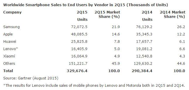 ventas smartphone