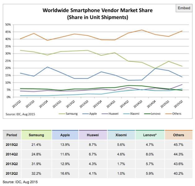 mercado smartphone cuadro